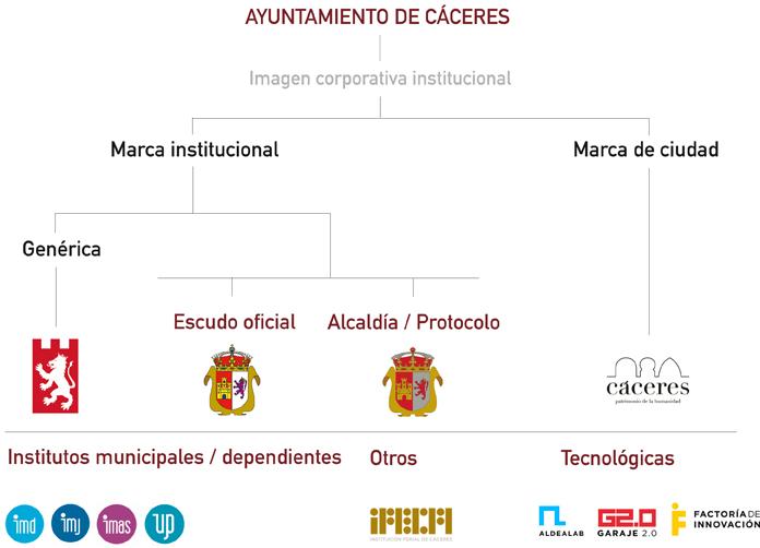 Imagen corporativa del Ayuntamiento de Cáceres