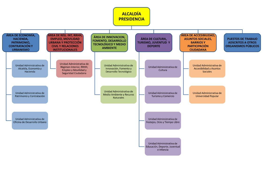 Organigrama Municipal del Ayuntamiento de Cáceres