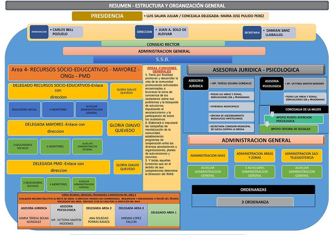 Estructura IMAS